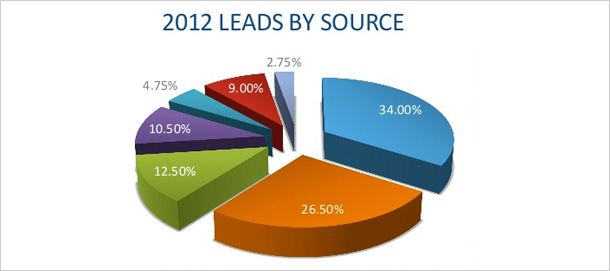 Performance of the primary sources of traffic to B2B websites