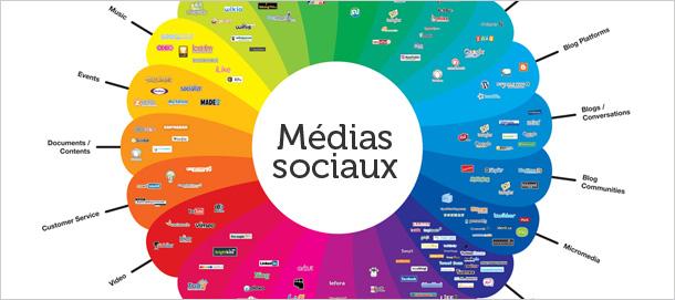 Comprendre les médias sociaux pour agir