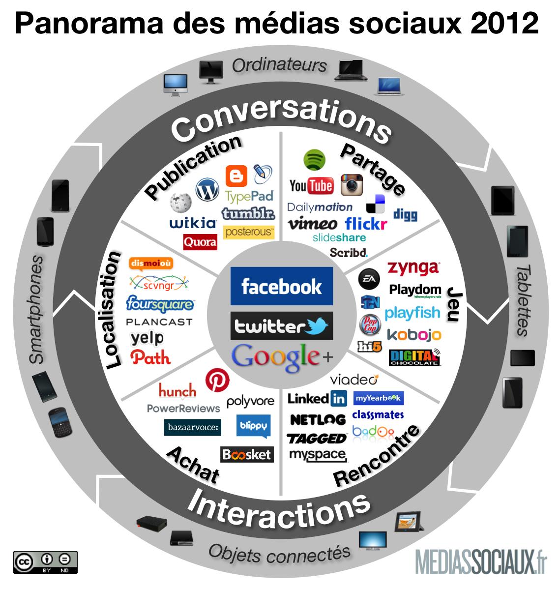 Médias sociaux en 2012