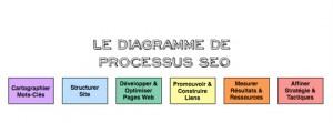 diagramme de processus SEO