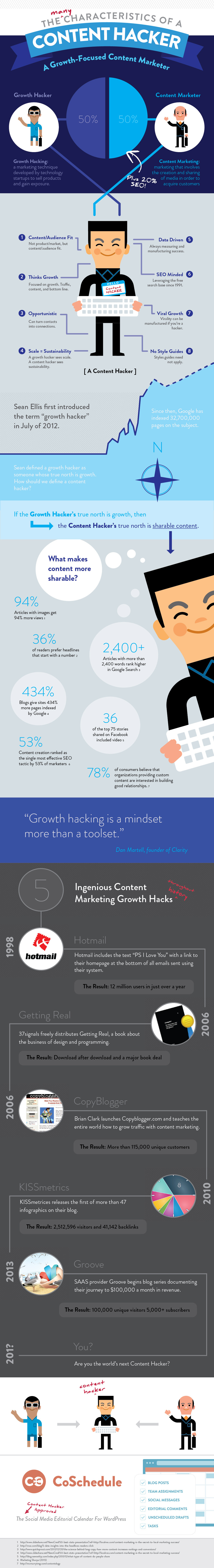 Content marketing and the growth hacking - infographic