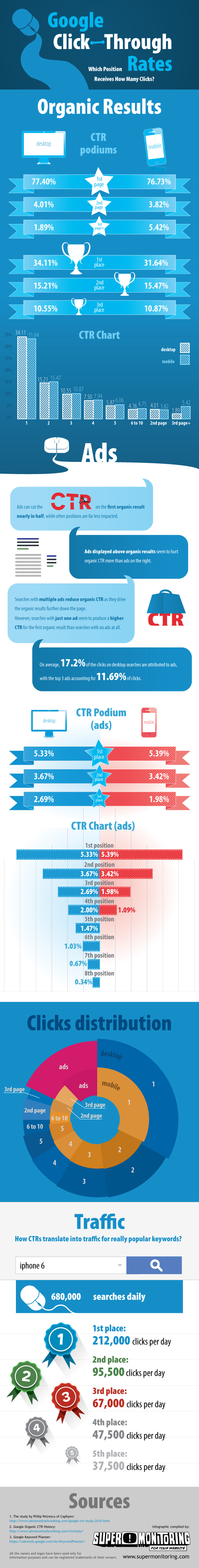 CTR-Click-Through-Rate