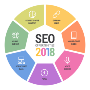 SEO opportunities in 2018
