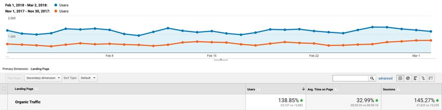 capture d'écran de Google Analytics