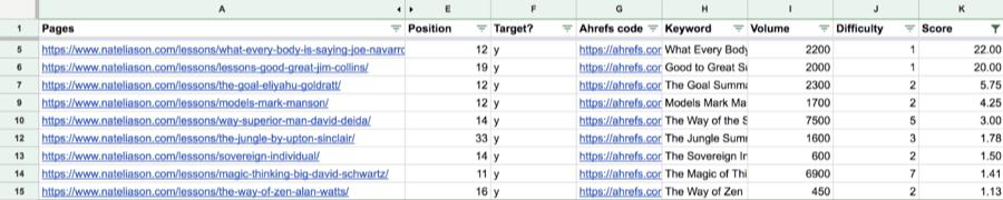 analyse de la recherche et sélection de mots-clefs via la Search Analytics